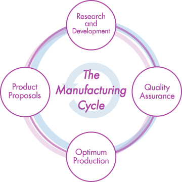The Manufacturing Cycle [Research and Development][Quality Assurance][Optimum Production][Product Proposals]