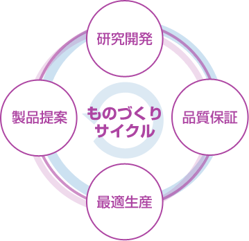 ものづくりサイクル「研究開発」「品質保証」「最適生産」「製品提案」
